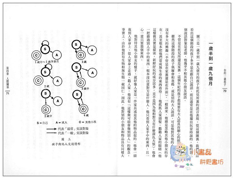 內頁放大:你的1歲孩子(79折)